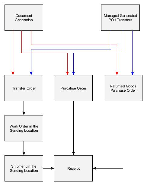 Purchase Order Process Flow Chart Doc - 53 purchase order